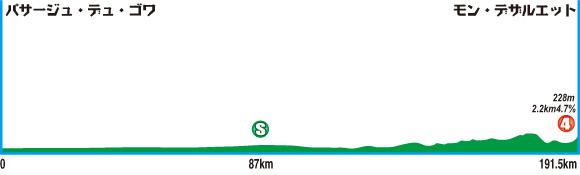 自転車 ツール・ド・フランス 結果 : nikkansports.com