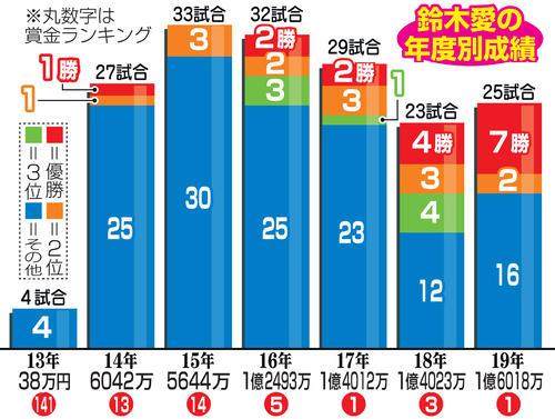鈴木愛の年度別成績