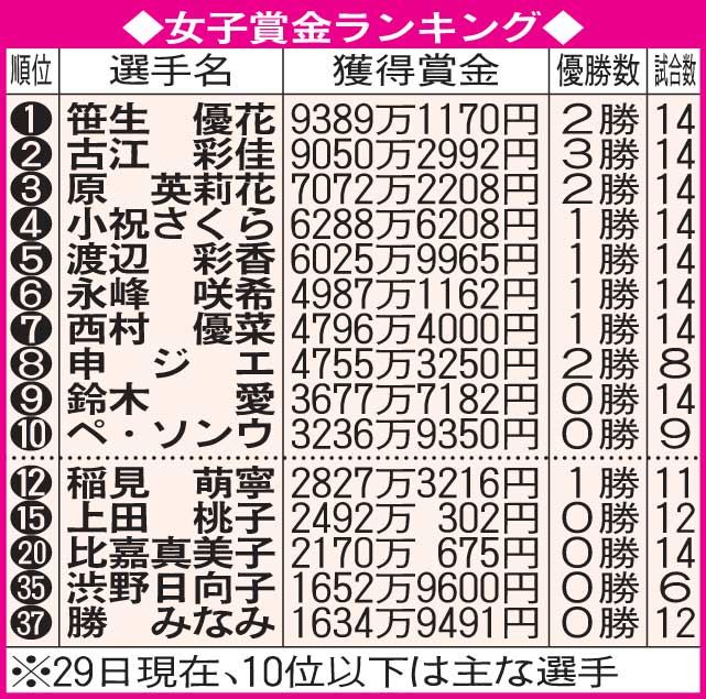 女子ゴルフ賞金ランキング(11月29日現在)