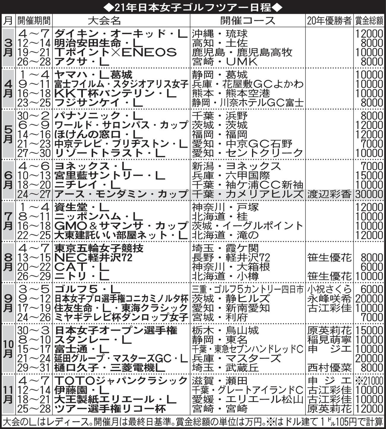 21年日本女子ゴルフツアー日程