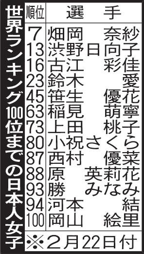 世界ランキング100位までの日本人女子