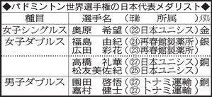 バドミントン世界選手権の日本代表メダリスト