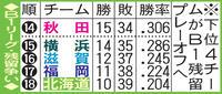 北海道ワースト更新11連敗 勝負どころで離され… - バスケット : 日刊スポーツ
