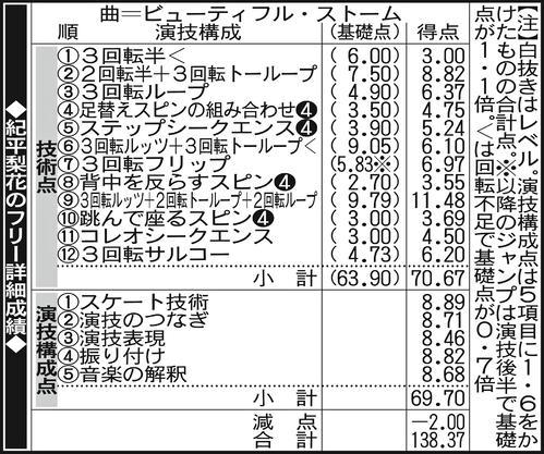 紀平梨花のフリー詳細成績