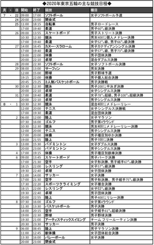 2020年東京五輪の主な競技日程