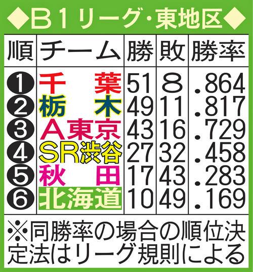 B1リーグ東地区順位表(4月20日現在)