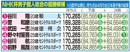 NHK杯男子個人総合の優勝候補
