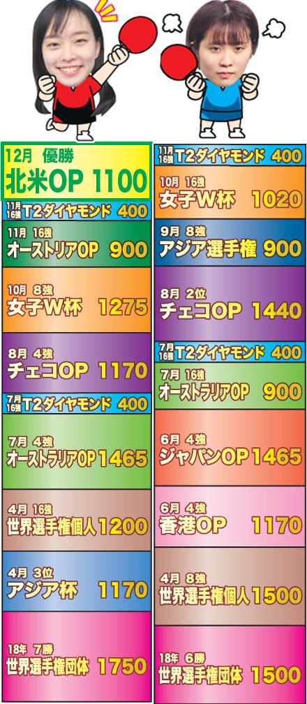 石川と平野のポイント。12月9日現在、石川は10830ポイント、平野は10695ポイント