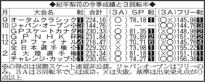 紀平梨花の今季成績と3回転半