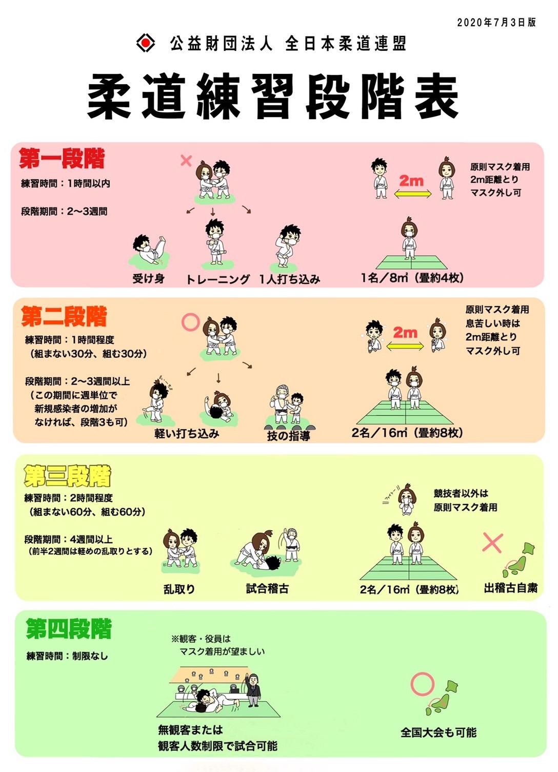 石川裕紀氏が作成した全日本柔道連盟の練習段階表