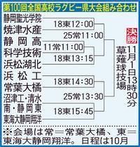 高校ラグビー静岡県大会に11校9チームが出場 - ラグビー : 日刊スポーツ