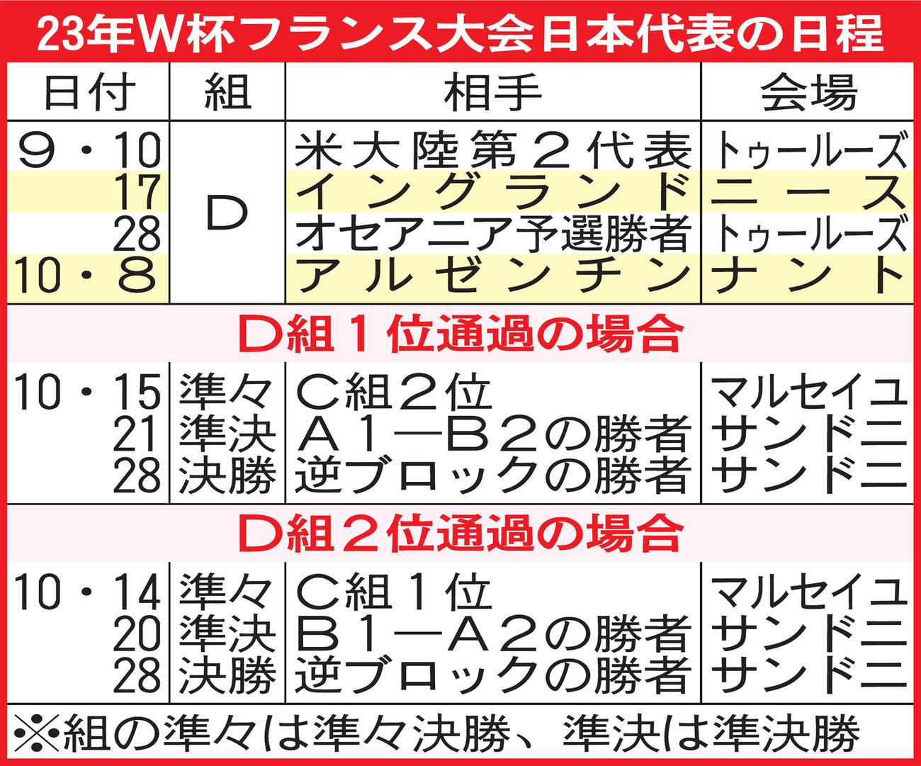 23年W杯フランス大会日本代表の日程