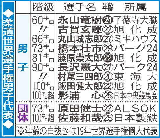 柔道世界選手権男子代表