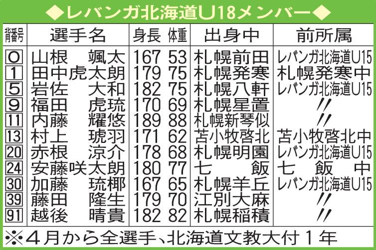 レバンガ北海道U18メンバー