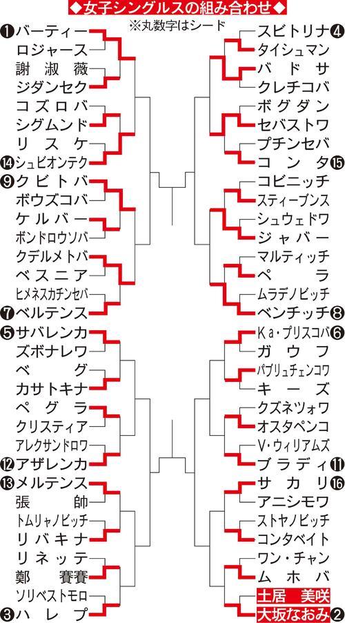 マドリード・オープン女子シングルス組み合わせ