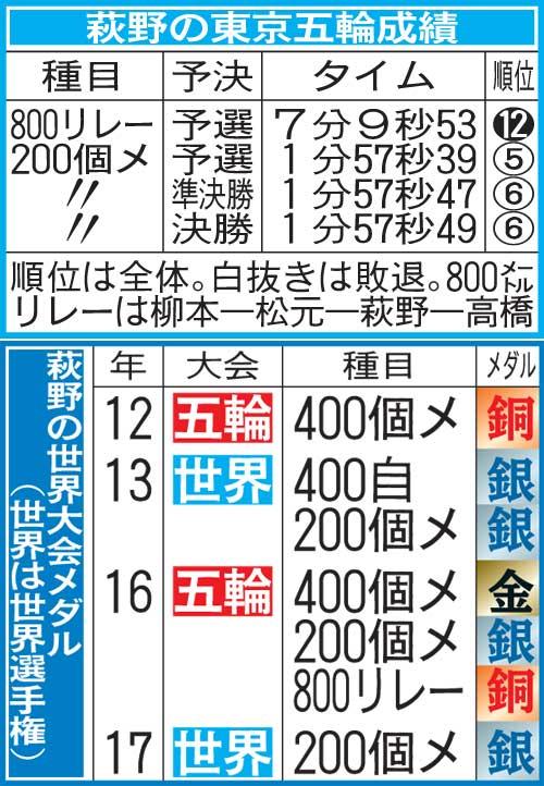 萩野公介が引退「格好いい競泳人生だったかな」大学院進学、水泳界の力に