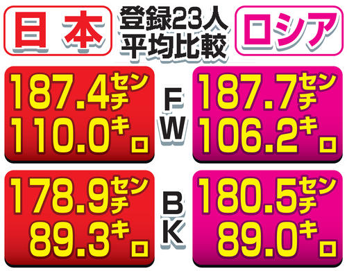 日本とロシアの登録23人平均比較
