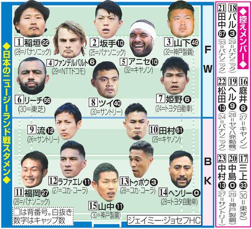 日本のニュージーランド戦スタメン